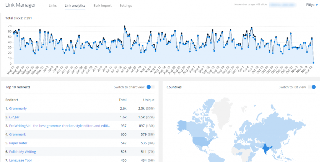PixelMe Global stats overview