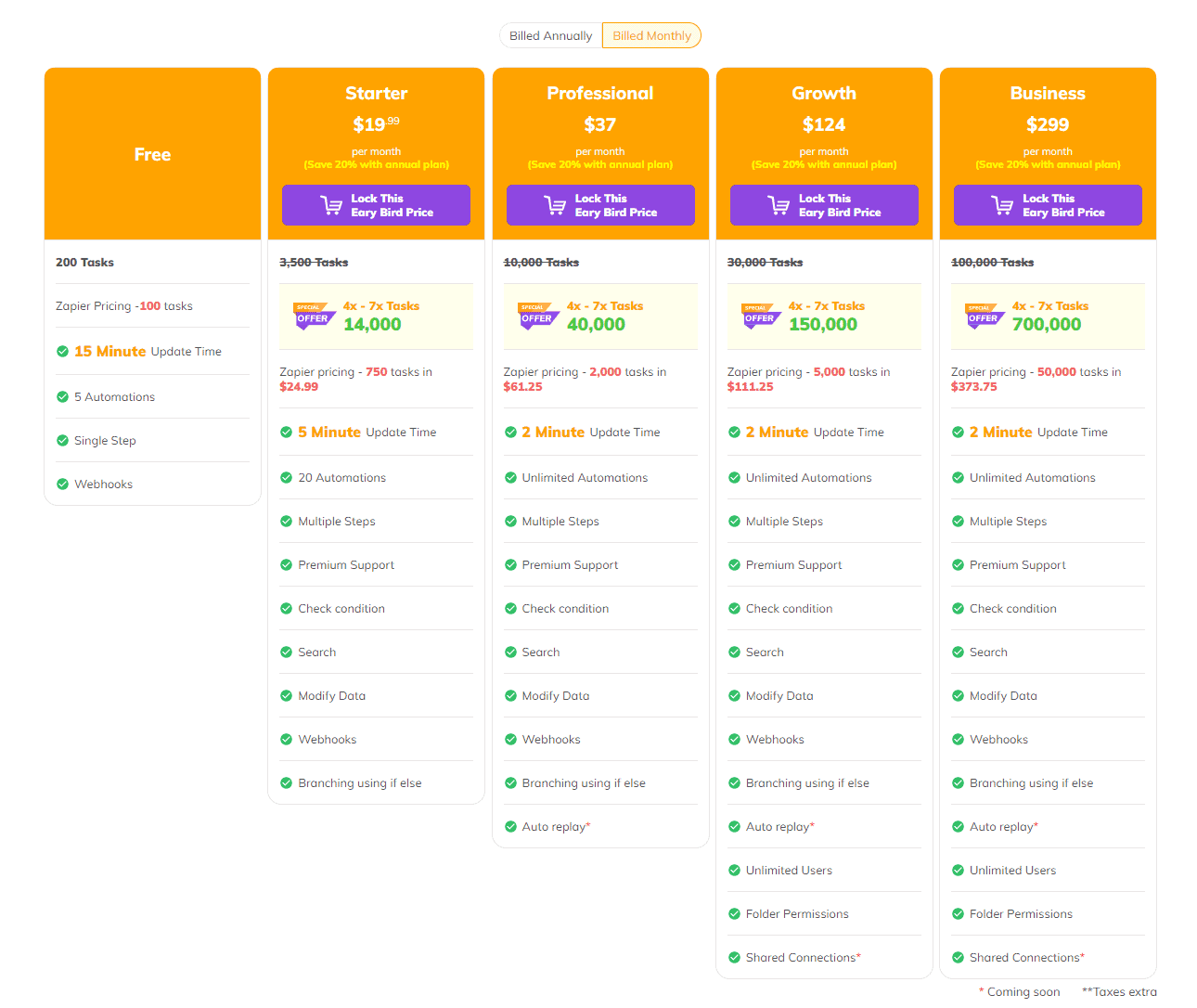Integrately Subscription packages Table in 2021