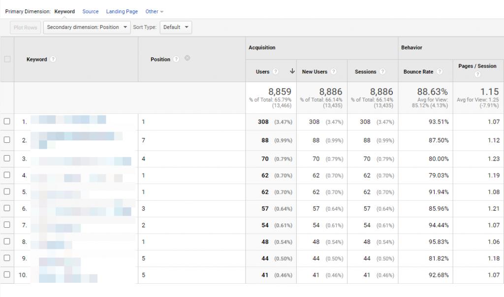 Keyword Rank Positions in Google Analytics