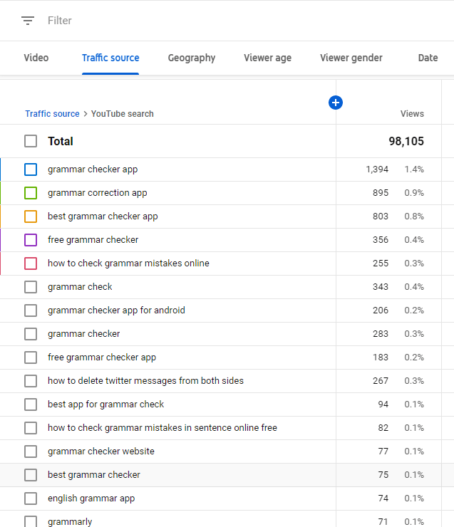 Youtube search keywords report