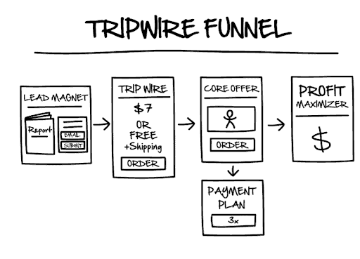 basic-tripwire-funnel