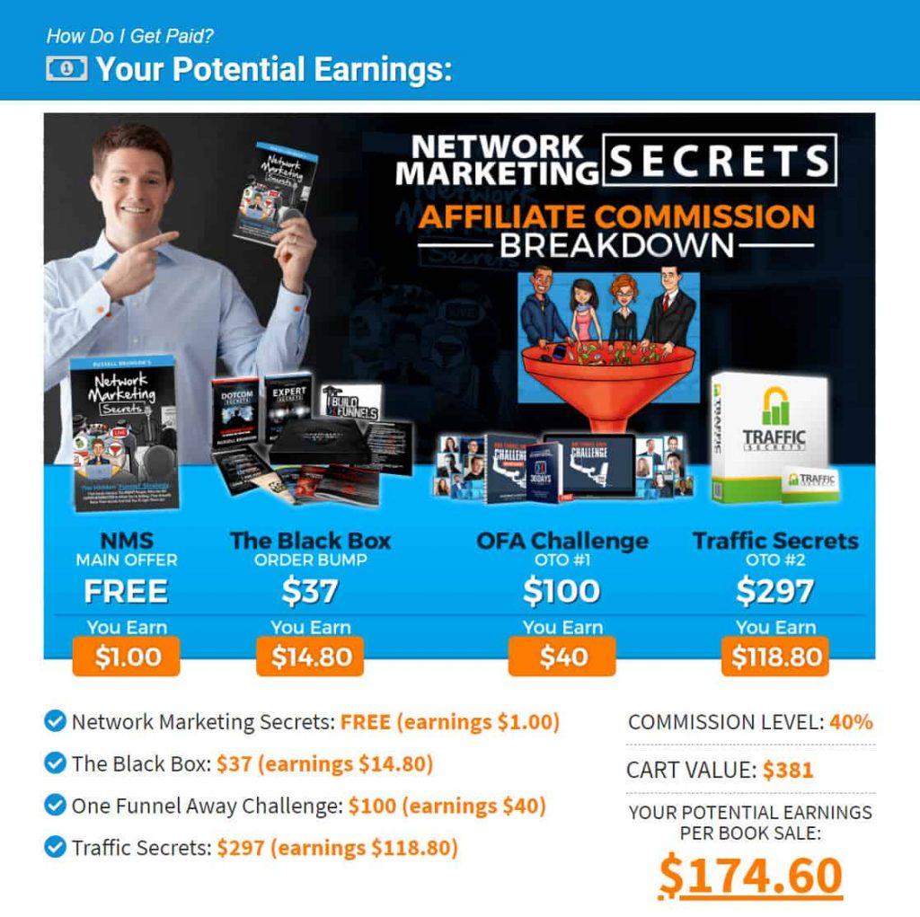 Clickfunnels network marketing secrets offer details