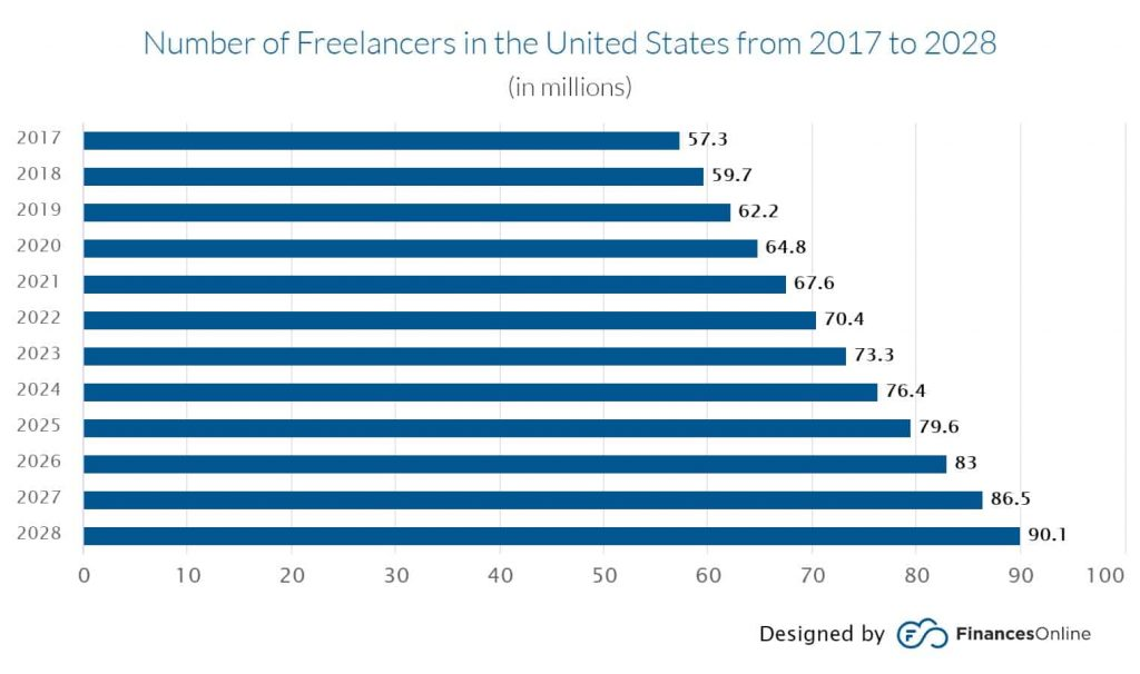 Number of freelancers in United states form 2017 to 2028