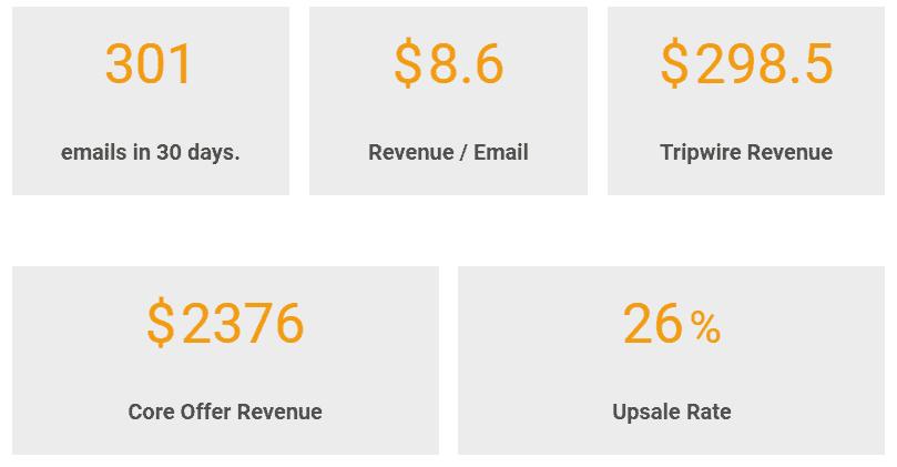 Tripwire revenue