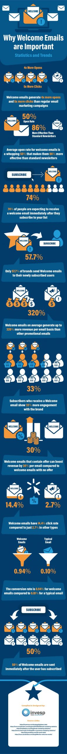 Welcome emails statistics infographic