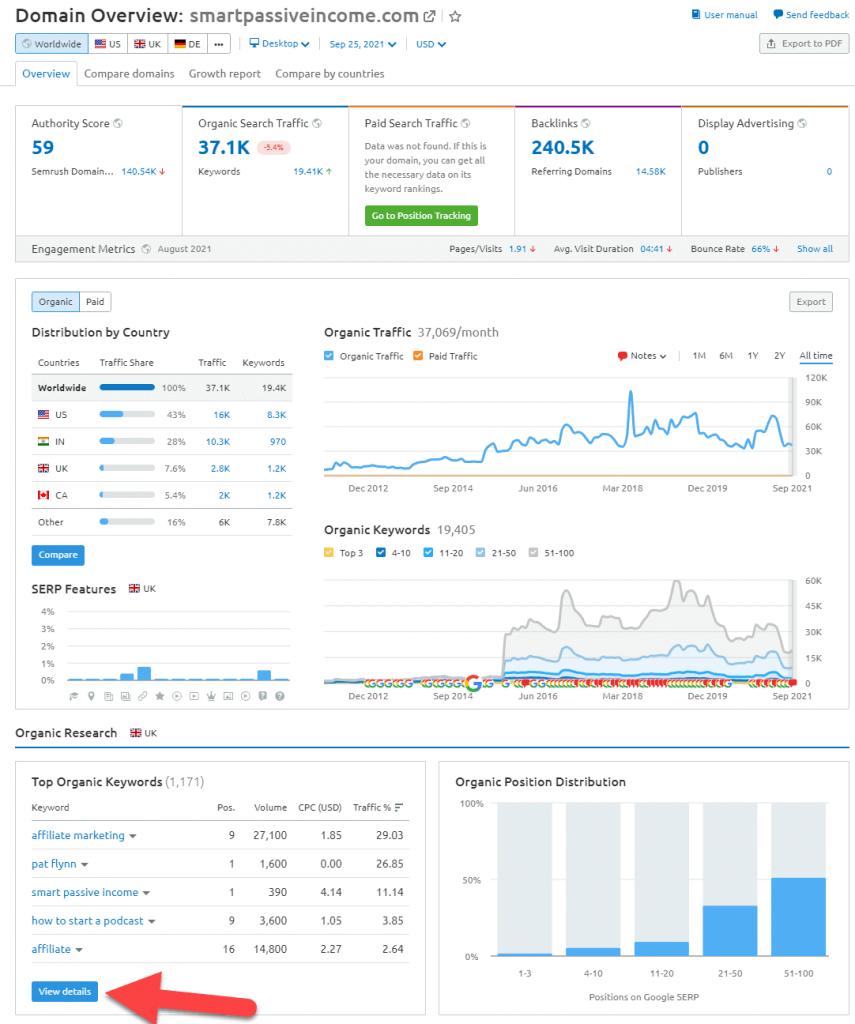 domain-overview-smartpassiveincome-semrush