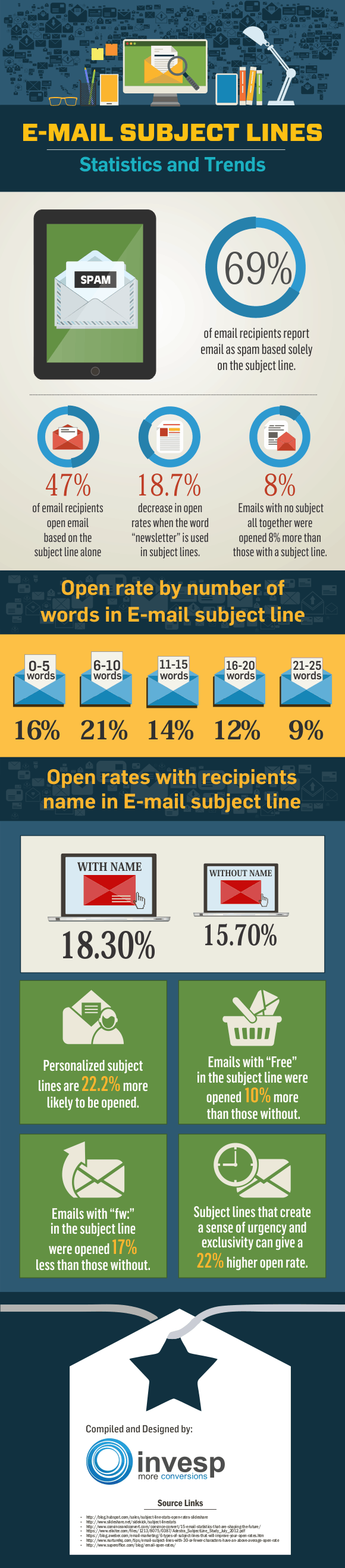 email subject lines infographic