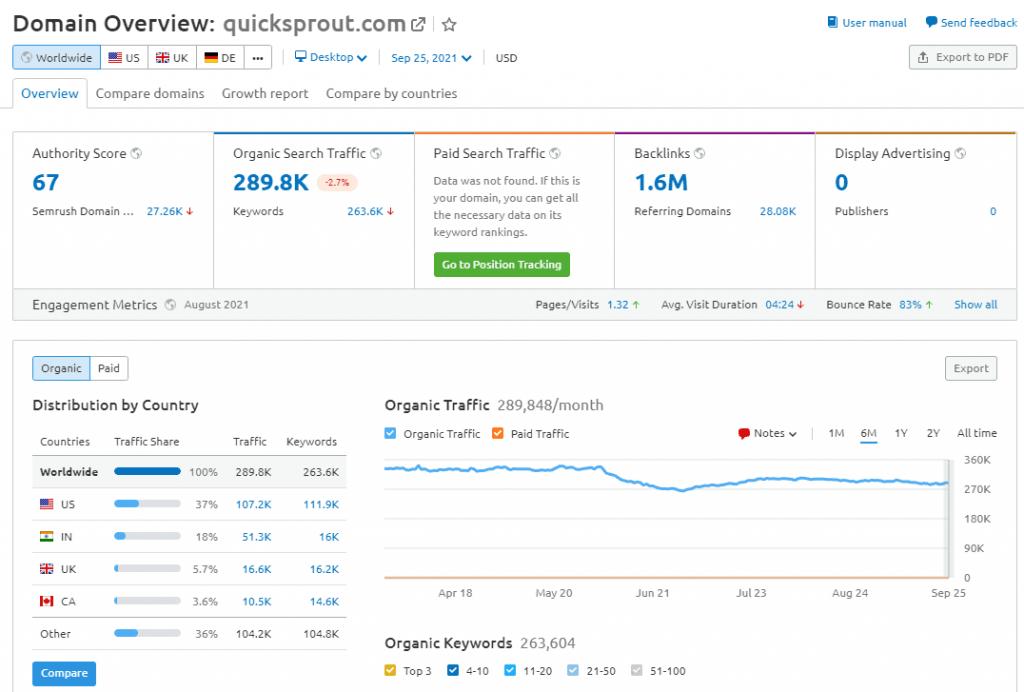 quicksprout-domain-overview-semrush