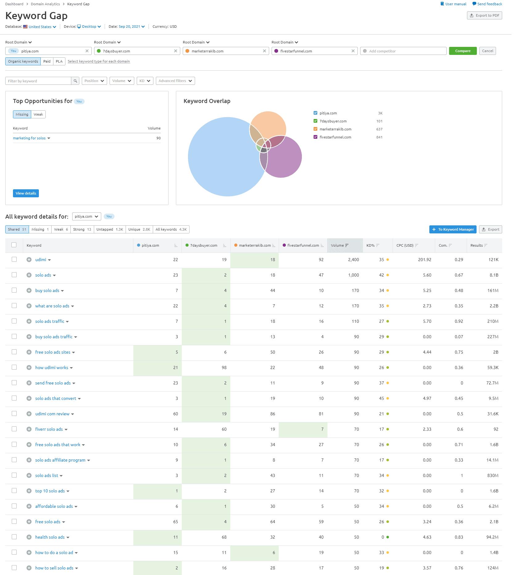 semrush-keyword-gap-analytics