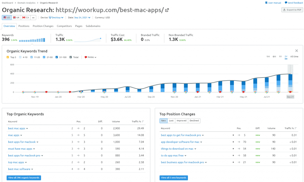 semrush-page-organic-research-reports
