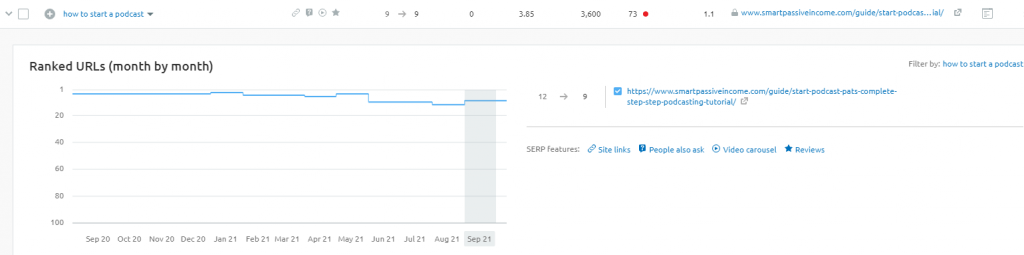 serp-position-month-by-month-semrush