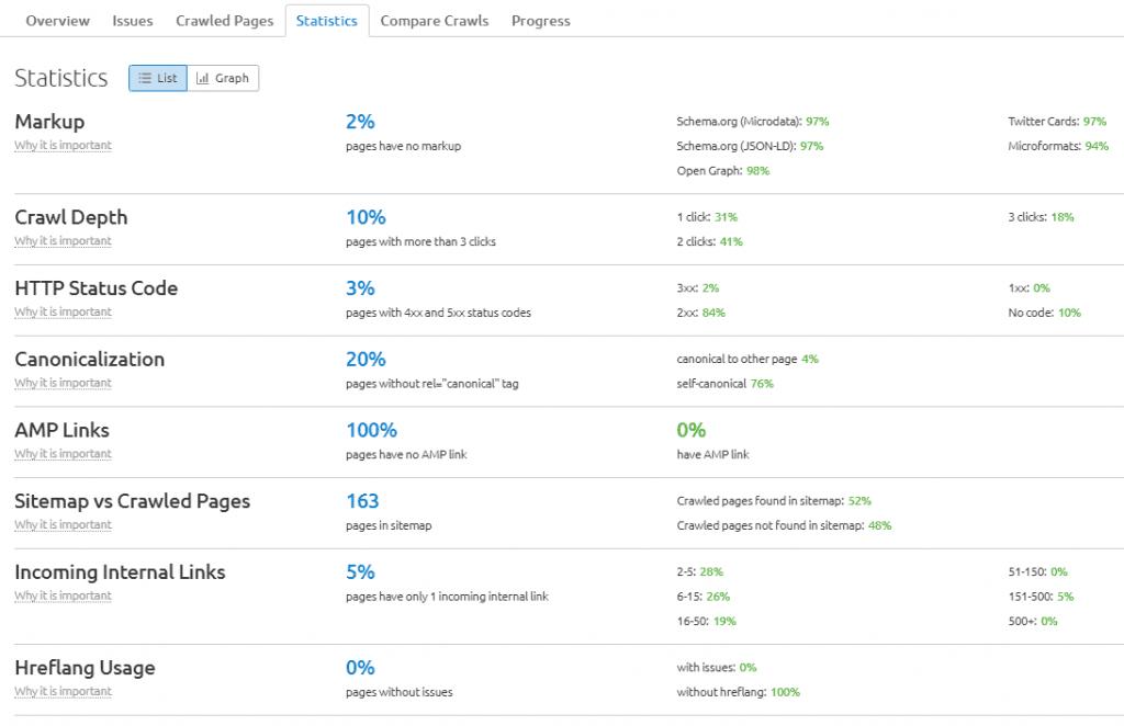 statistics-semrush-site-audit
