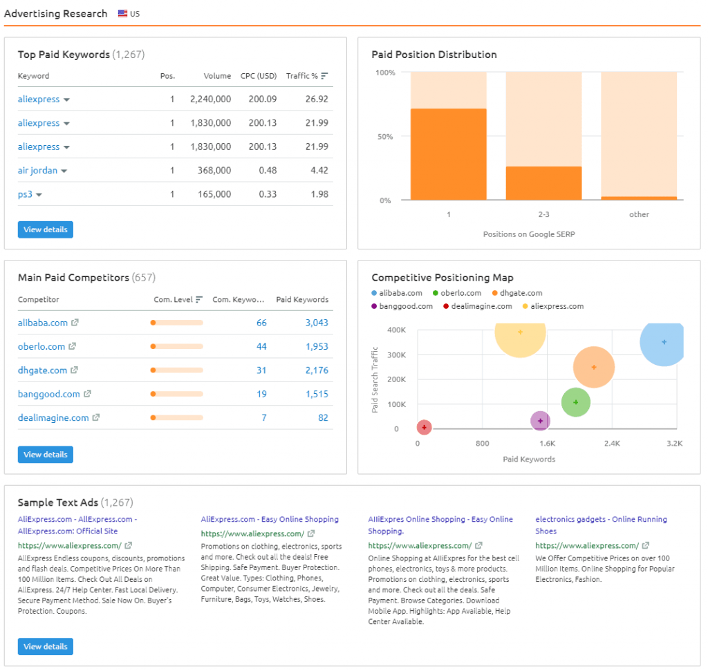 advertising-research-domain-overview-report-semrush