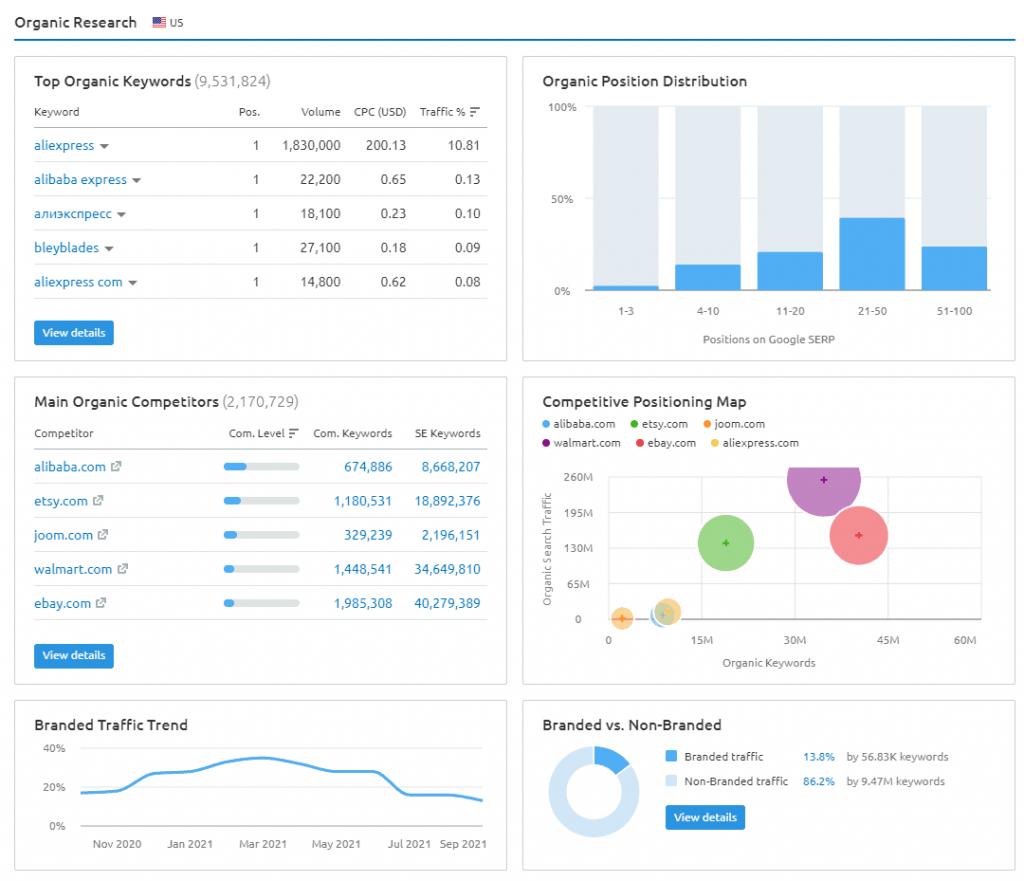 domain-organic-overview-report-semrush